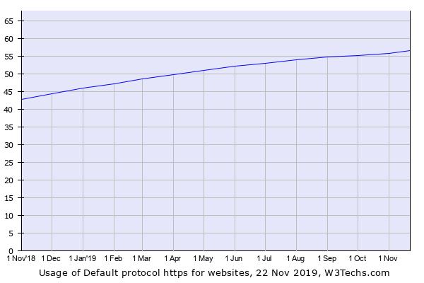 https usage graph