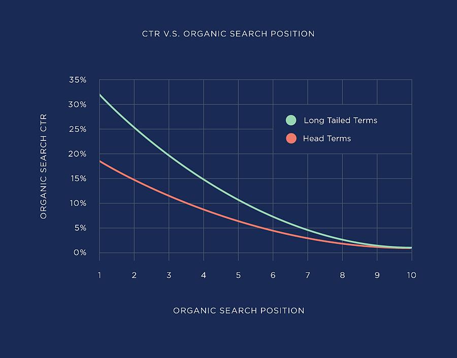 wykres CTR od baclinko