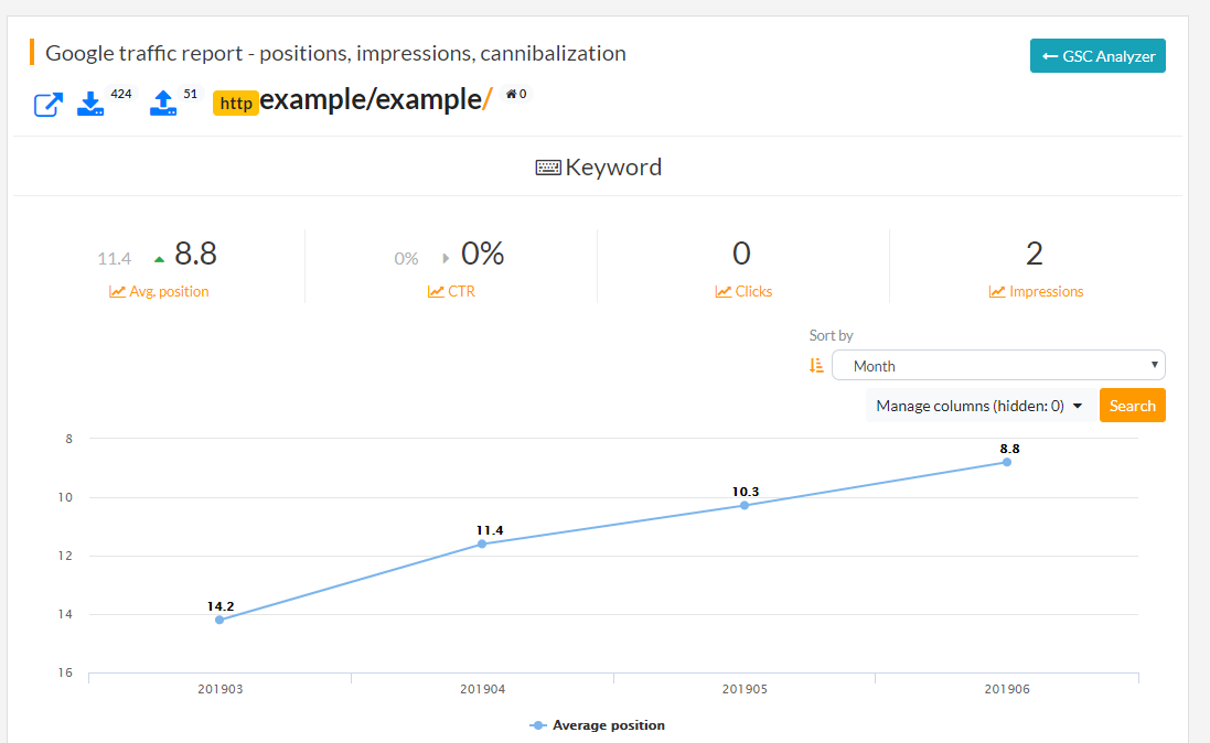 Increased traffic chart based on keyword