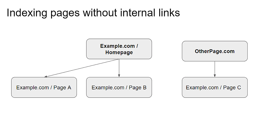 indexing pages without internal links