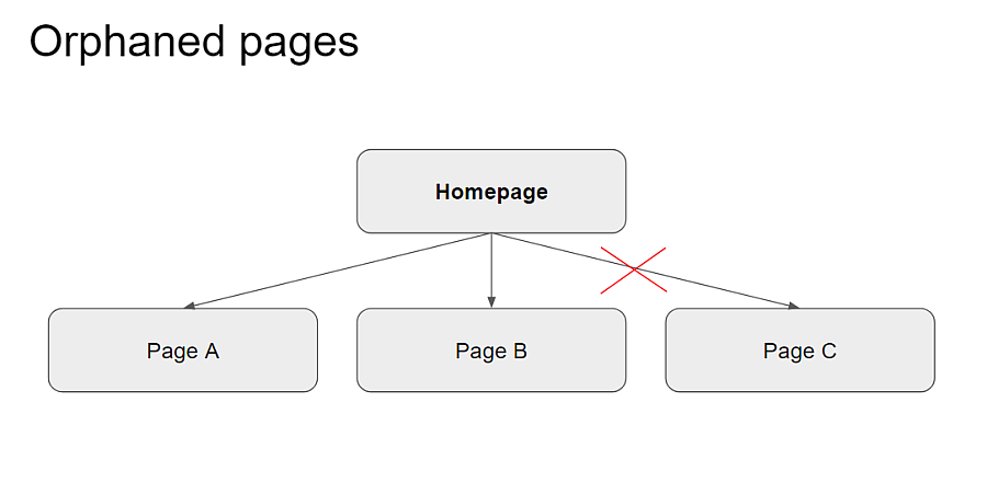 orphaned pages chart