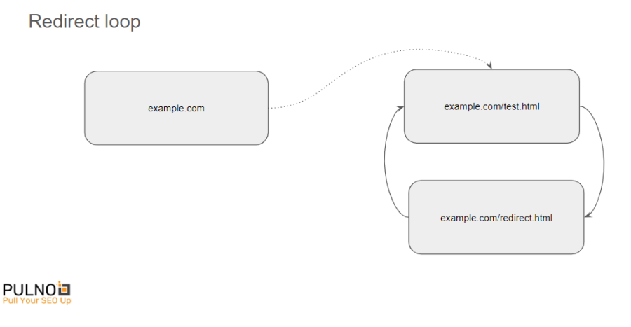 The graphical representation of redirect loop