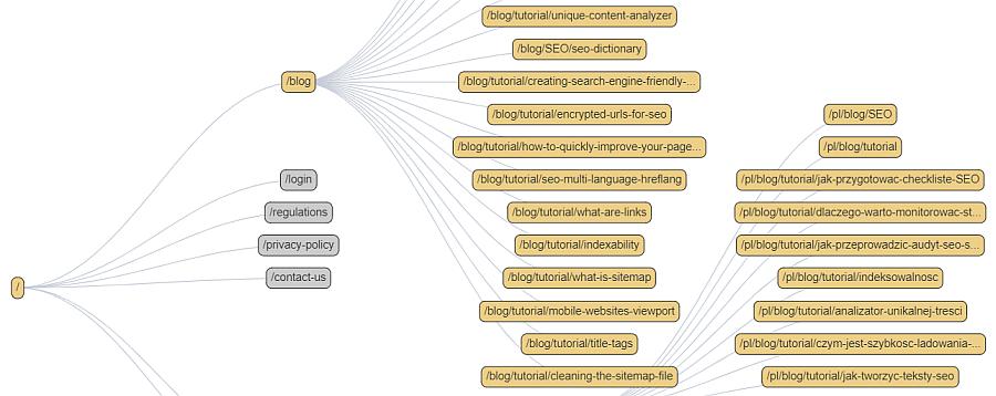 Wizualizacja struktury strony w Pulno