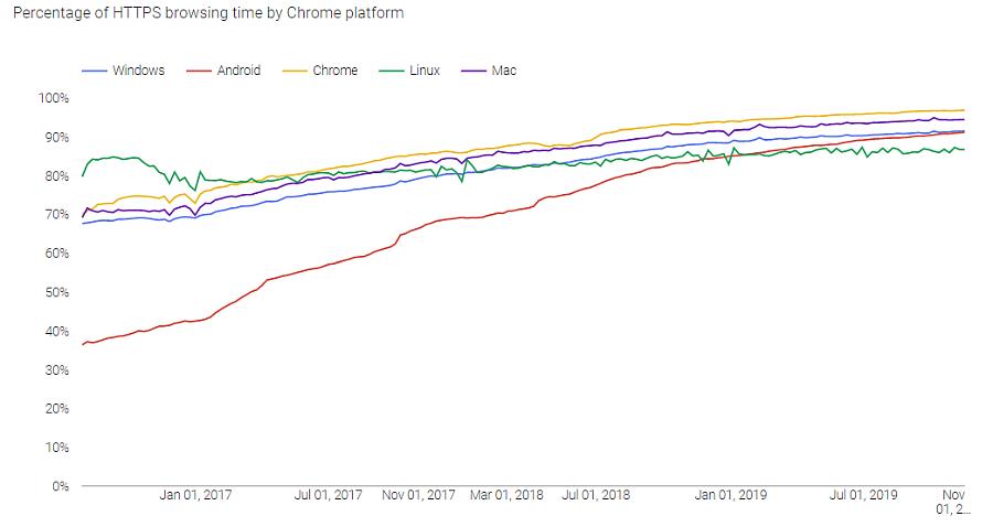 https loading graph