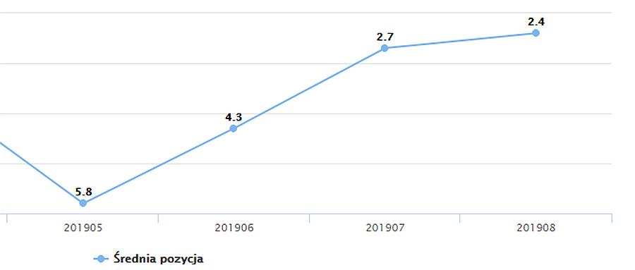 Wykres wzrostu pozycji słowa kluczowego